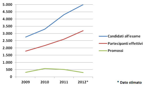 Candidati_Partecipanti_Promossi