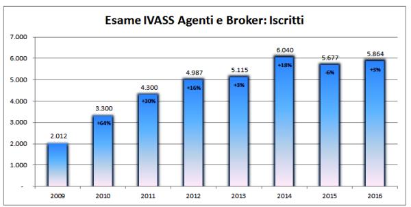 Esame IVASS iscritti - Copy
