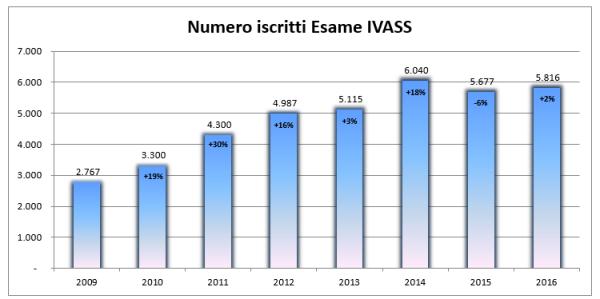 numero-iscritti-esame-ivass