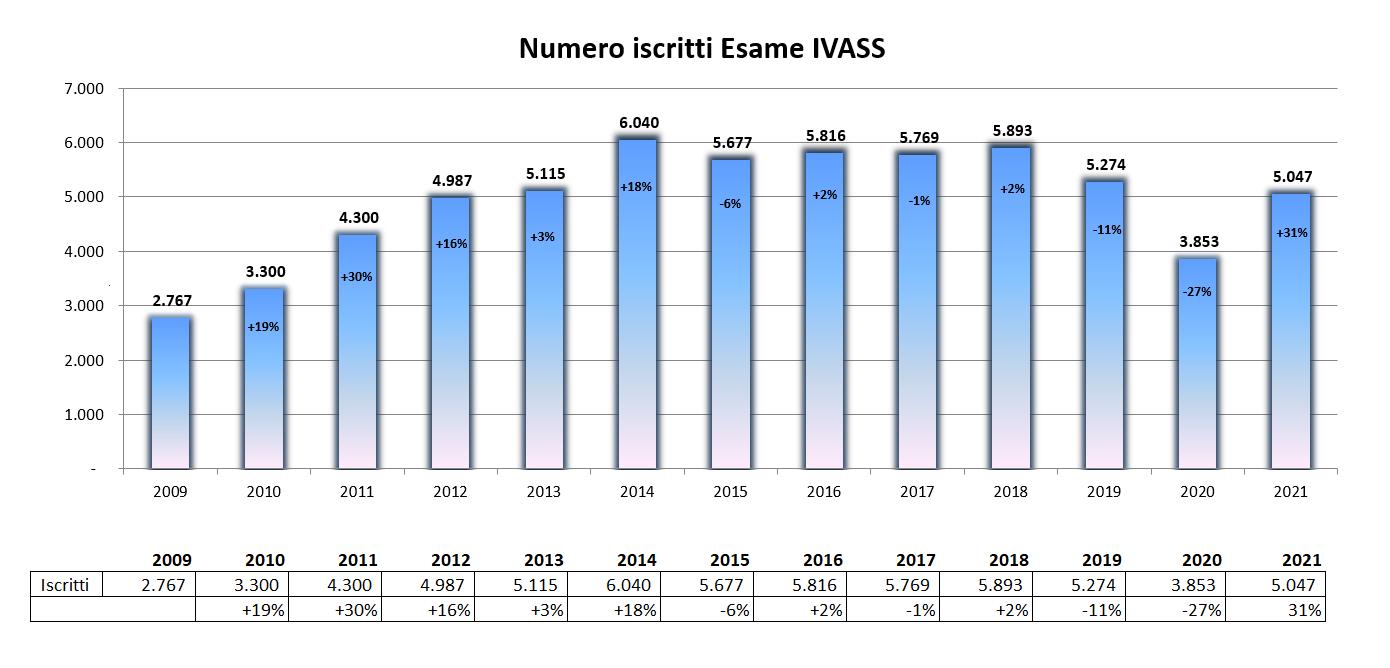 Numero iscritti esame IVASS 2021